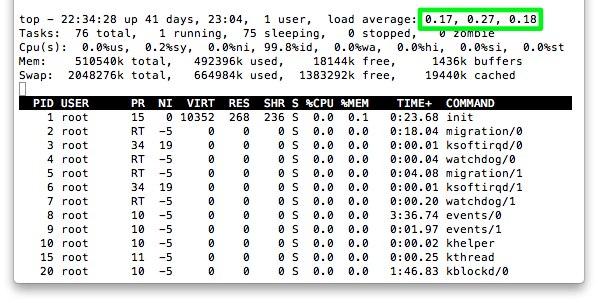 Linuxでロードアベレージを確認する方法