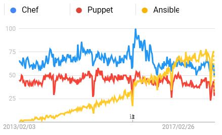過去5年間の世界におけるAnsibleとChefとPuppetのトレンド