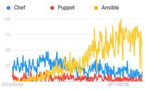 過去5年間の日本におけるAnsibleとChefとPuppetのトレンド