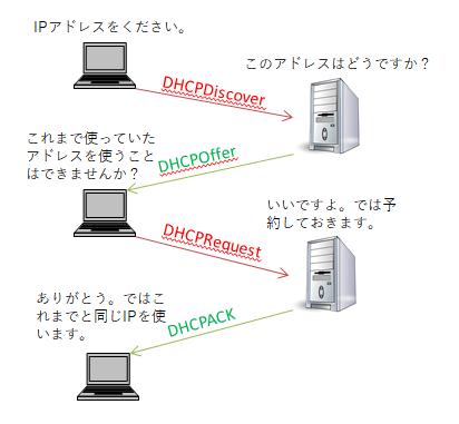 DHCPにおけるDPRAプロセスの流れ