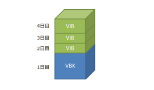 VBKのフルバックアップファイルに,VIBファイルが積み重なってチェーンを構成する